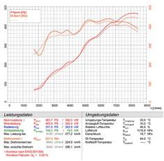 Porsche 997 GT3 3.8i OEM vs. escape Supersprint completo