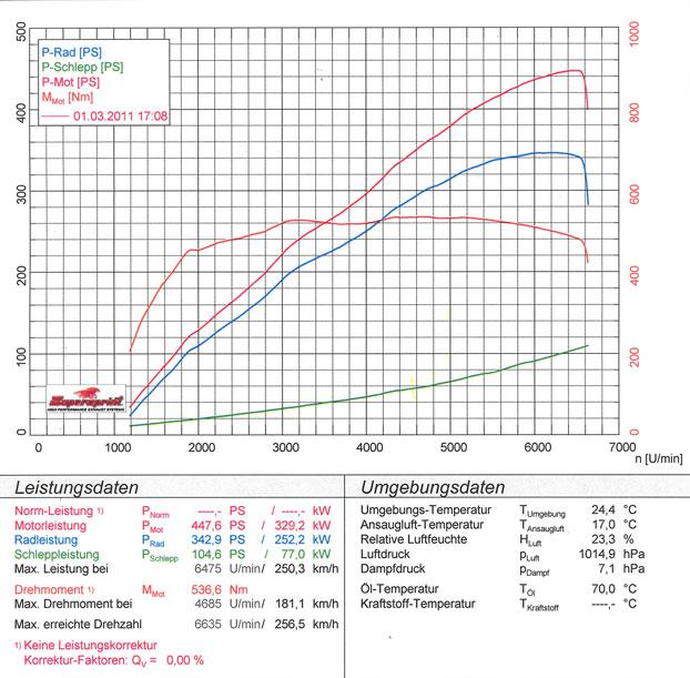 Performance sport exhaust for BMW E39 M5, BMW E39 M5 5 0 V8